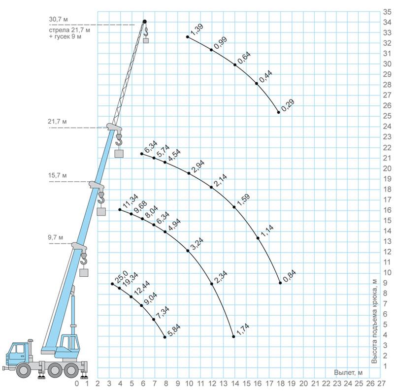 Стрела крана Галичанин 25 тонн