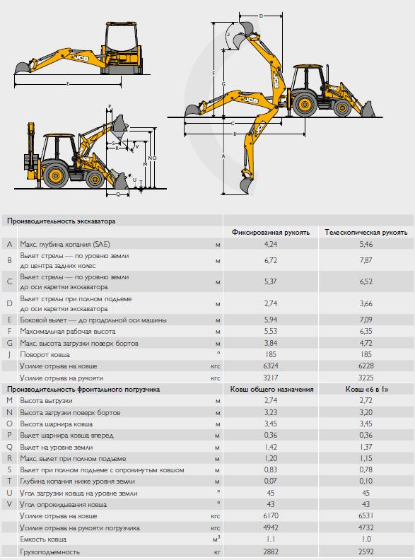Производительность Экскаватора погрузчика JCB 3CX